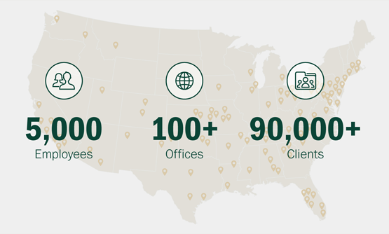 5,000 Employees 100+ Offices 90,000+ Clients