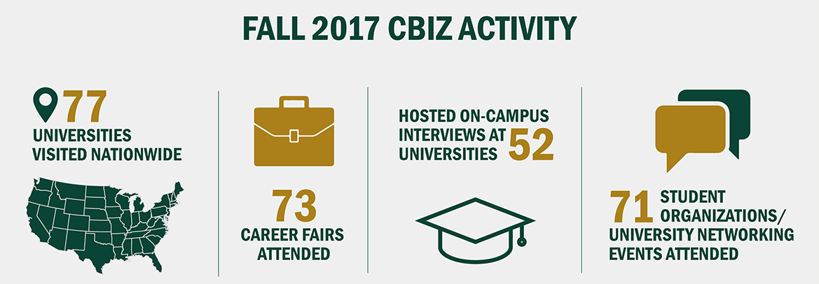 Fall 2017 CBIZ Activity